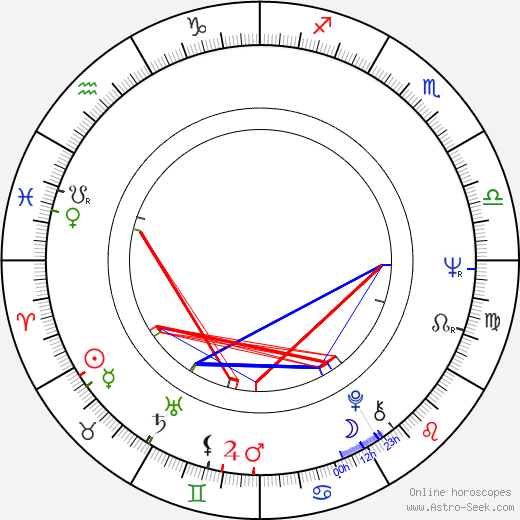 Jean-Pierre Blanc birth chart, Jean-Pierre Blanc astro natal horoscope, astrology