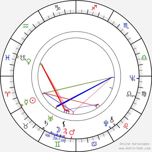 Jerzy Matula birth chart, Jerzy Matula astro natal horoscope, astrology
