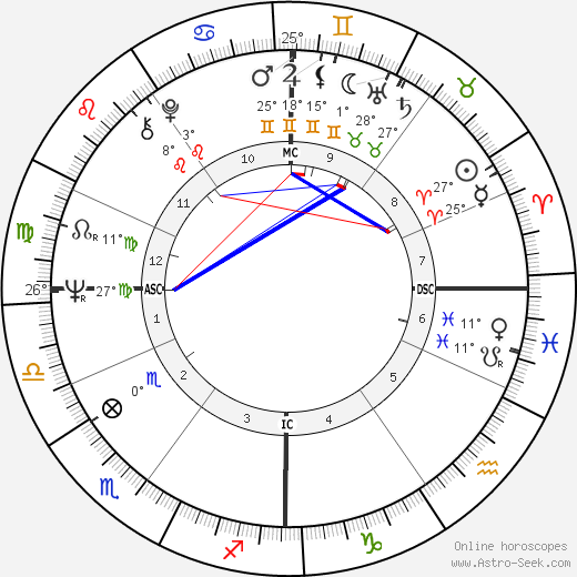Jochen Rindt birth chart, biography, wikipedia 2018, 2019