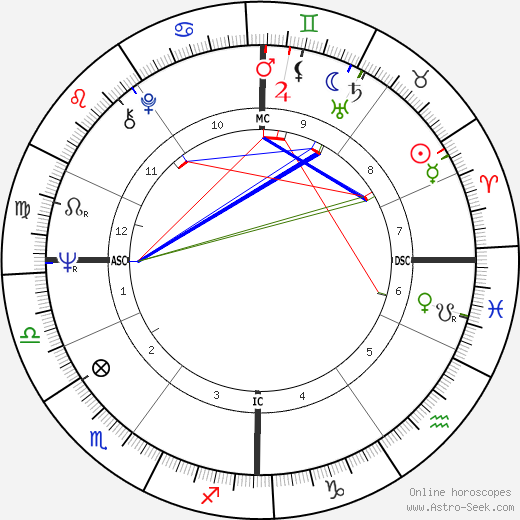 Jochen Rindt tema natale, oroscopo, Jochen Rindt oroscopi gratuiti, astrologia
