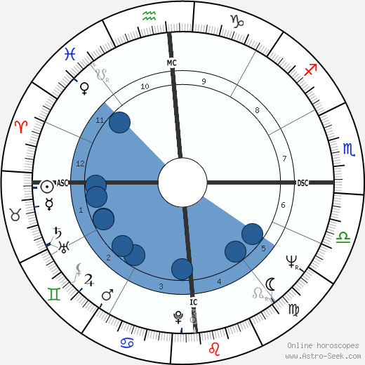 John Buck wikipedia, horoscope, astrology, instagram