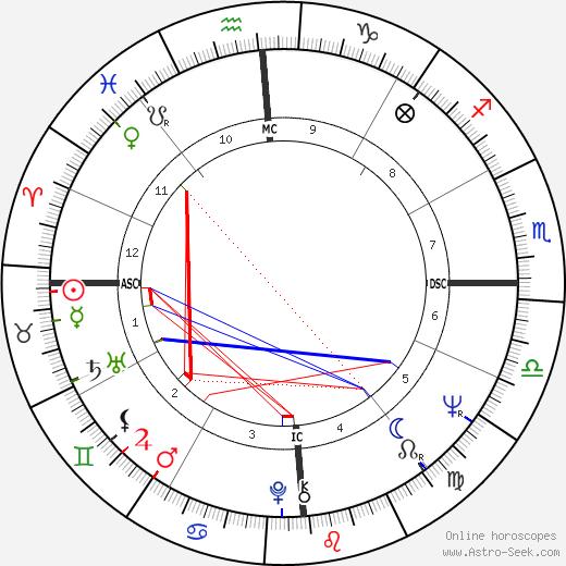 John Buck tema natale, oroscopo, John Buck oroscopi gratuiti, astrologia