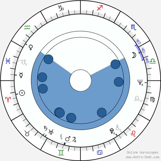 Jolanta Bohdal wikipedia, horoscope, astrology, instagram