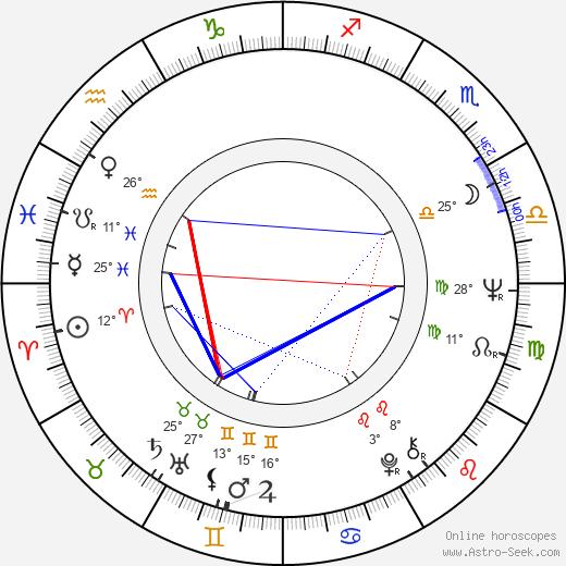 Jolanta Bohdal birth chart, biography, wikipedia 2020, 2021