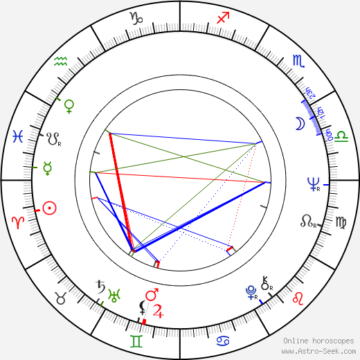 Jolanta Bohdal birth chart, Jolanta Bohdal astro natal horoscope, astrology