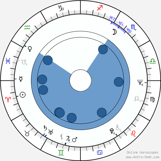 Jorge Alí Triana wikipedia, horoscope, astrology, instagram