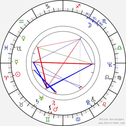 Jorge Alí Triana день рождения гороскоп, Jorge Alí Triana Натальная карта онлайн