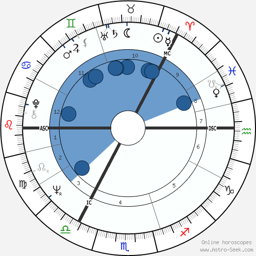 Jouko Turkka horoscope, astrology, sign, zodiac, date of birth, instagram