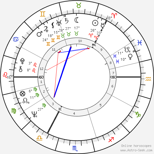 Jouko Turkka birth chart, biography, wikipedia 2018, 2019
