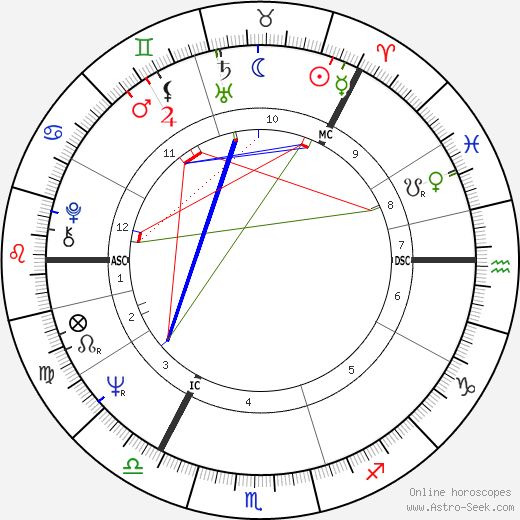 Jouko Turkka astro natal birth chart, Jouko Turkka horoscope, astrology