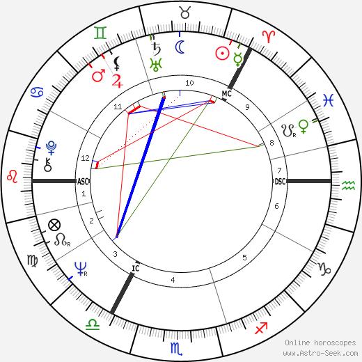 Jouko Turkka birth chart, Jouko Turkka astro natal horoscope, astrology