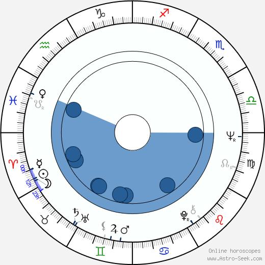 Julie Sommars wikipedia, horoscope, astrology, instagram
