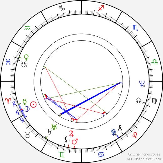 Julie Sommars astro natal birth chart, Julie Sommars horoscope, astrology