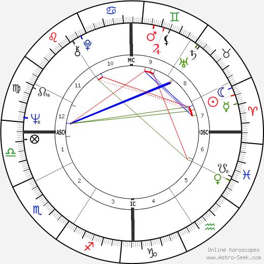 Кеннет Лэй Kenneth Lay день рождения гороскоп, Kenneth Lay Натальная карта онлайн