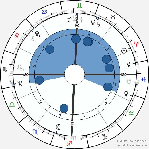 Kitty Kelley wikipedia, horoscope, astrology, instagram