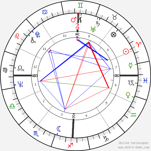 Kitty Kelley день рождения гороскоп, Kitty Kelley Натальная карта онлайн