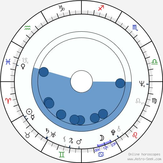 Leland C. Brendsel wikipedia, horoscope, astrology, instagram