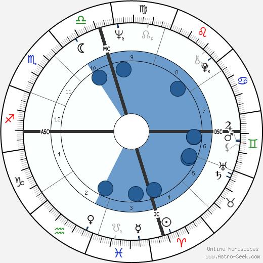 Leon Russell wikipedia, horoscope, astrology, instagram