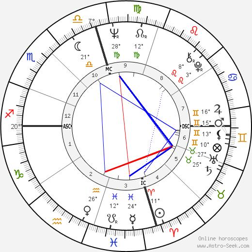 Leon Russell birth chart, biography, wikipedia 2018, 2019