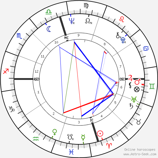 Leon Russell astro natal birth chart, Leon Russell horoscope, astrology