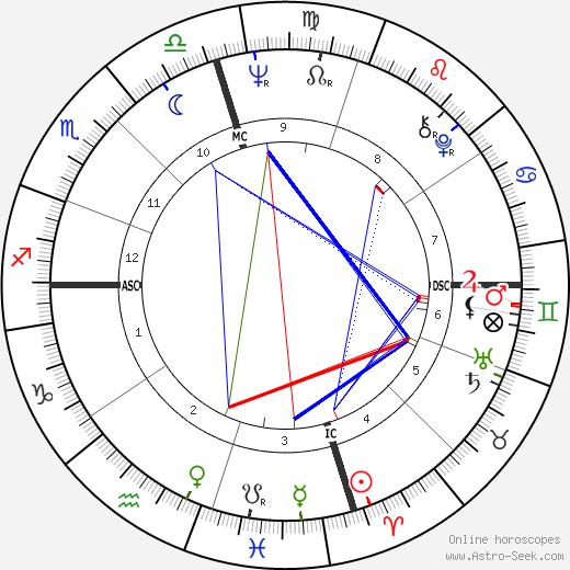 Леон Расселл Leon Russell день рождения гороскоп, Leon Russell Натальная карта онлайн