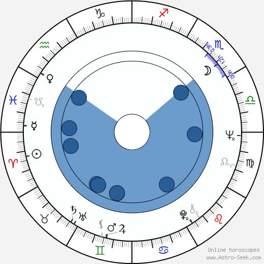 Marek Perepeczko wikipedia, horoscope, astrology, instagram
