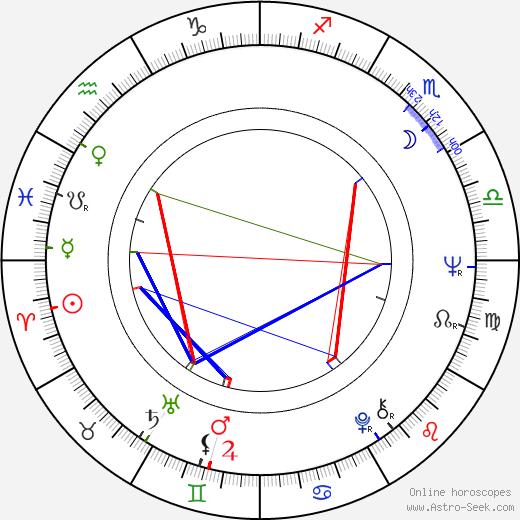 Marek Perepeczko astro natal birth chart, Marek Perepeczko horoscope, astrology