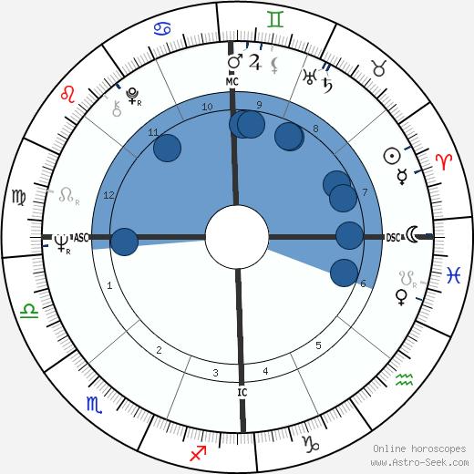 Margaret Somerville wikipedia, horoscope, astrology, instagram