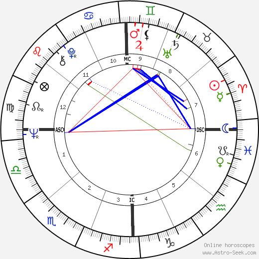 Margaret Somerville tema natale, oroscopo, Margaret Somerville oroscopi gratuiti, astrologia