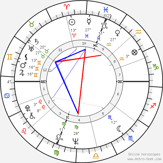 Marsha Mason birth chart, biography, wikipedia 2020, 2021
