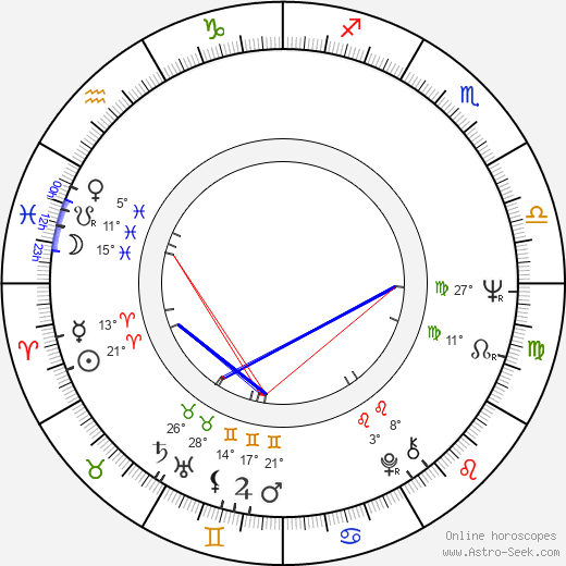 Miki Ryvola birth chart, biography, wikipedia 2019, 2020