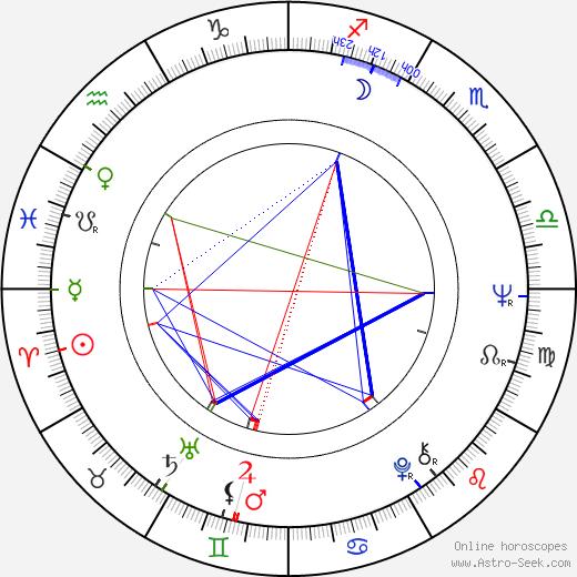 Natalya Golovanova birth chart, Natalya Golovanova astro natal horoscope, astrology