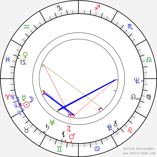 Oiva Lohtander birth chart, Oiva Lohtander astro natal horoscope, astrology