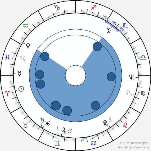 Omero Capanna wikipedia, horoscope, astrology, instagram