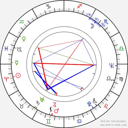 Omero Capanna день рождения гороскоп, Omero Capanna Натальная карта онлайн
