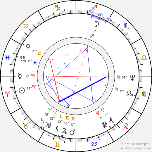 Peter Greenaway birth chart, biography, wikipedia 2018, 2019