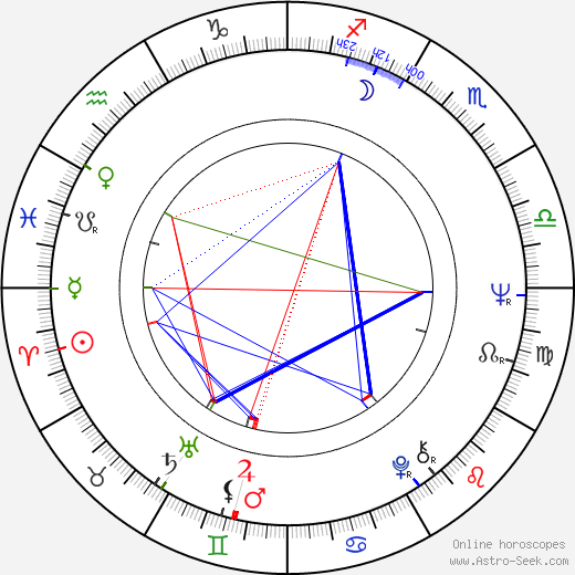 Peter Greenaway astro natal birth chart, Peter Greenaway horoscope, astrology