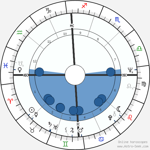 Richard M. Daley wikipedia, horoscope, astrology, instagram