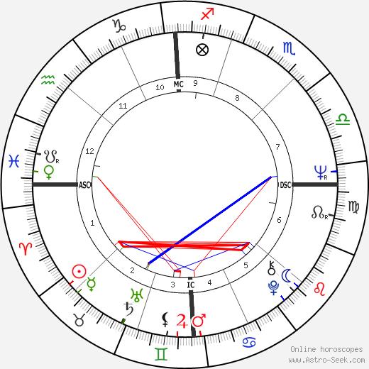 Richard M. Daley birth chart, Richard M. Daley astro natal horoscope, astrology