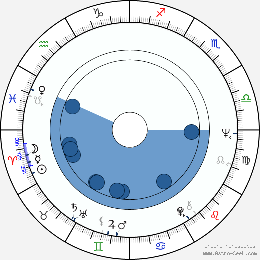 Robert Dalva wikipedia, horoscope, astrology, instagram