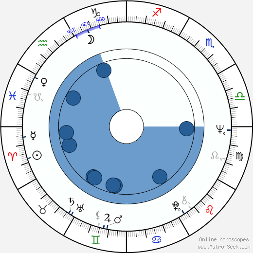 Roger Chapman wikipedia, horoscope, astrology, instagram