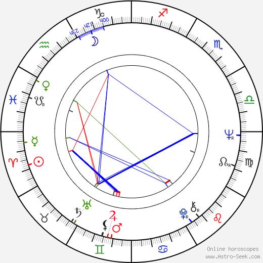 Roger Chapman birth chart, Roger Chapman astro natal horoscope, astrology