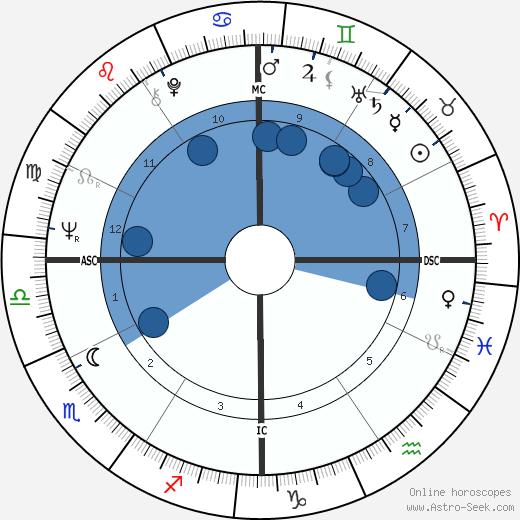 Romano Ferrari wikipedia, horoscope, astrology, instagram