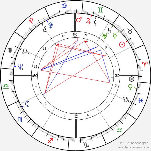 Romano Ferrari день рождения гороскоп, Romano Ferrari Натальная карта онлайн