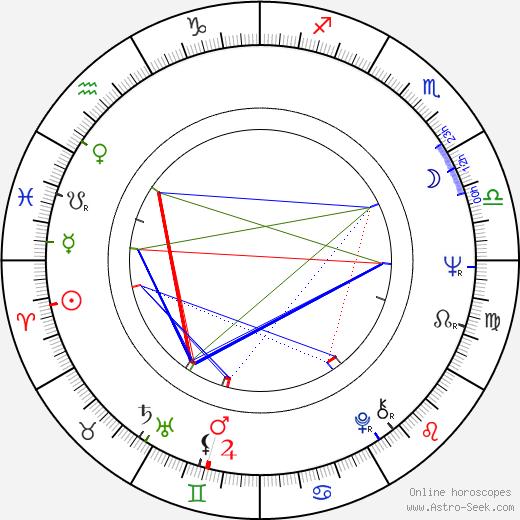 Roshan Seth astro natal birth chart, Roshan Seth horoscope, astrology
