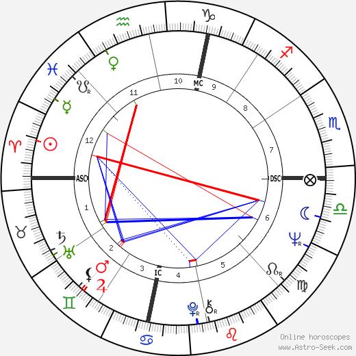 Сэмюэль Дилэни Samuel R. Delany день рождения гороскоп, Samuel R. Delany Натальная карта онлайн