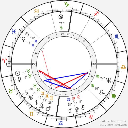 Sandra Dee birth chart, biography, wikipedia 2019, 2020