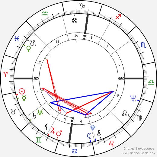 Sandra Dee astro natal birth chart, Sandra Dee horoscope, astrology