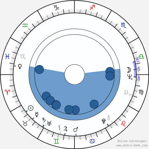 Sarimah wikipedia, horoscope, astrology, instagram