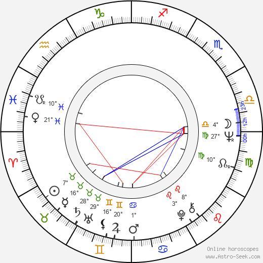 Sarimah birth chart, biography, wikipedia 2020, 2021